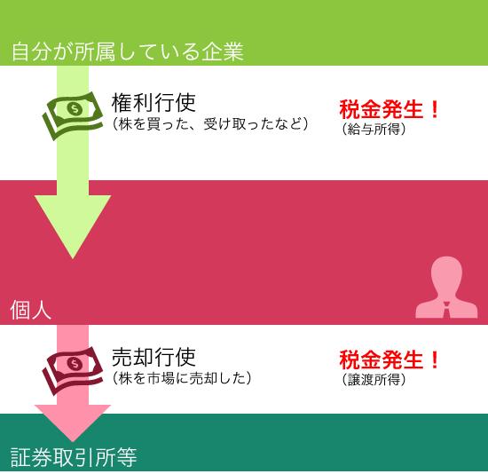 Manjironet 201402 確定申告